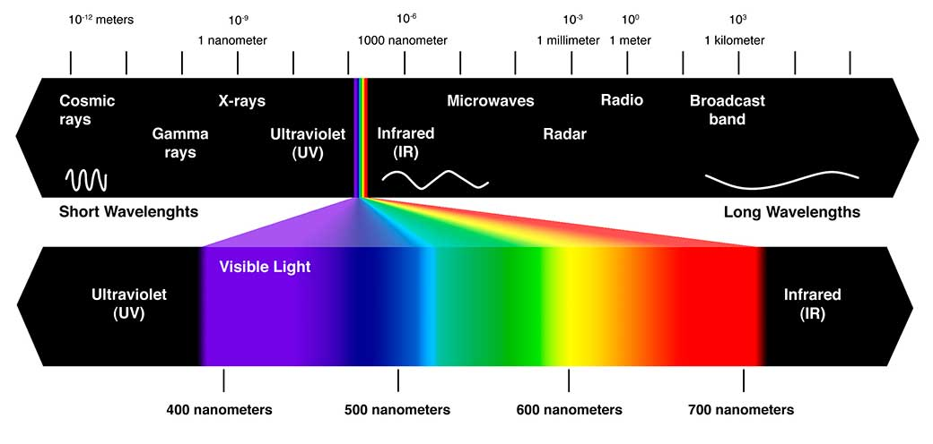 The spectrum of light